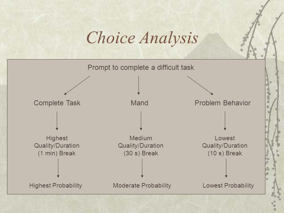 Choice Analysis MandComplete TaskProblem Behavior Medium Quality/Duration (30 s) Break Highest Quality/Duration (1 min) Break Lowest Quality/Duration (10 s) Break Prompt to complete a difficult task Highest ProbabilityLowest ProbabilityModerate Probability