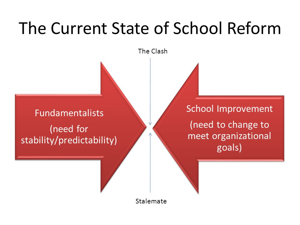The Current State of School Reform Fundamentalists (need for stability/predictability) School Improvement (need to change to meet organizational goals
