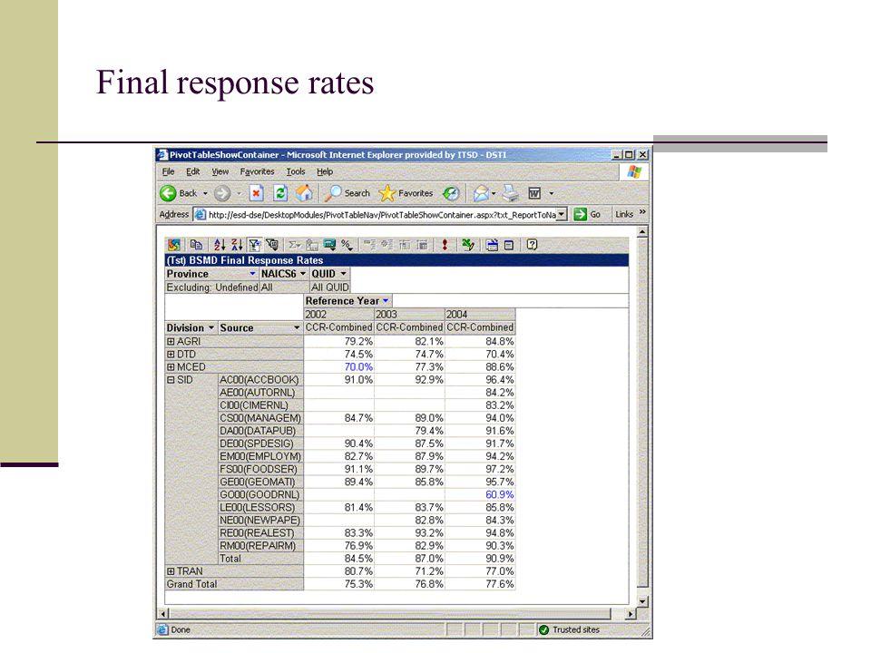 Final response rates