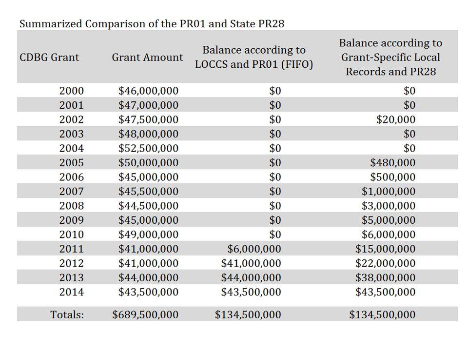 2014 Grant 2011 Grant 2012 Grant 2013 Grant Pre-2015 Funding Source 2015 Grant 2015 Funding Source 2016 Grant 2016 Funding Source