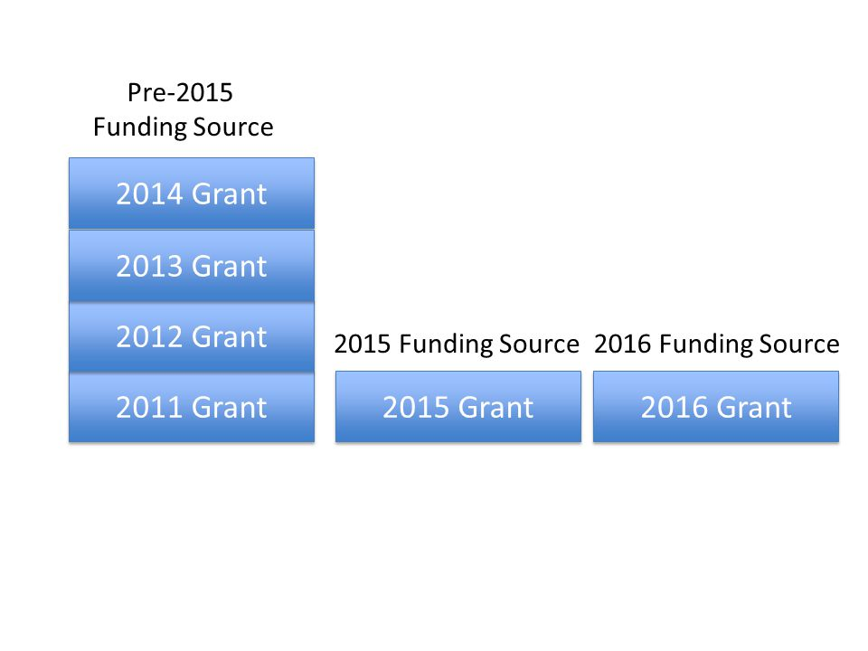 2014 Grant 2011 Grant 2012 Grant 2013 Grant 2015 Grant 2016 Grant Voucher Revision Pre-2015 Funding Source 2015 Funding Source 2016 Funding Source