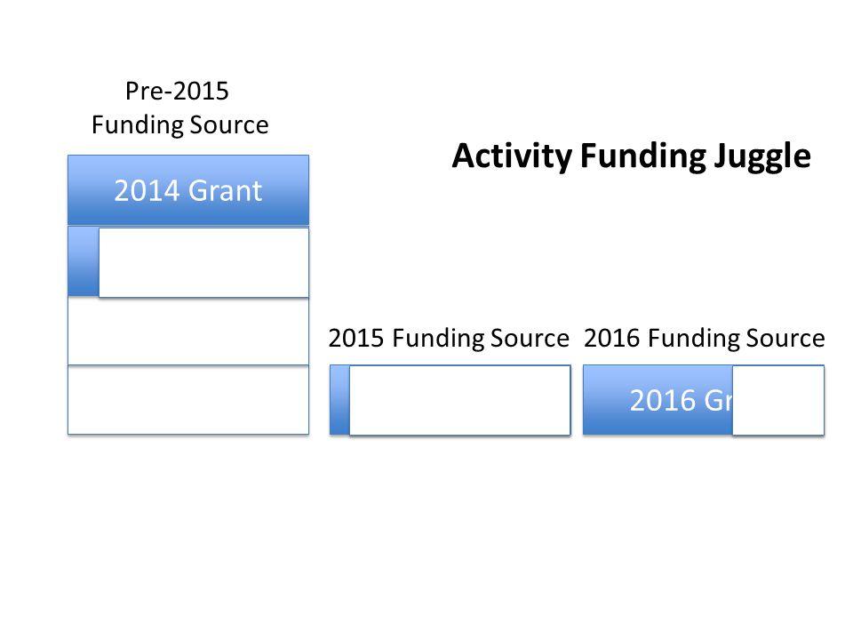 2014 Grant 2011 Grant 2012 Grant 2013 Grant 2015 Grant 2016 Grant Activity Funding Juggle 2011 Grant 2012 Grant Pre-2015 Funding Source 2015 Funding Source2016 Funding Source