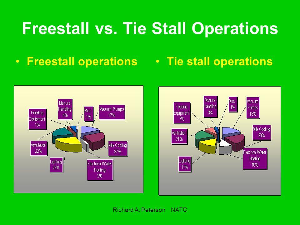 Richard A. Peterson NATC Freestall vs. Tie Stall Operations Freestall operationsTie stall operations