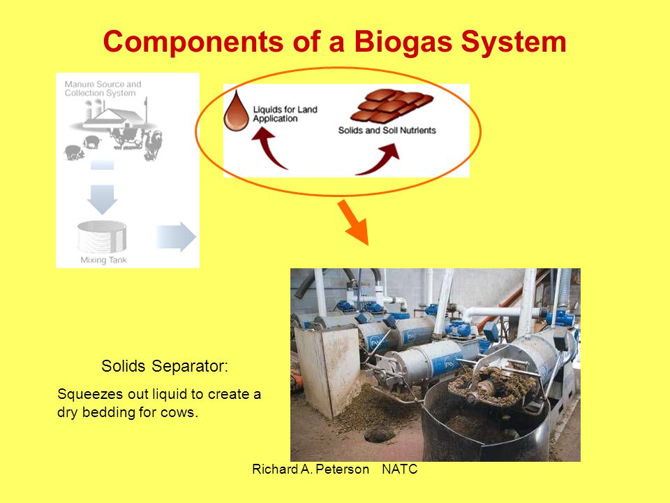 Richard A. Peterson NATC Components of a Biogas System Solids Separator: Squeezes out liquid to create a dry bedding for cows.
