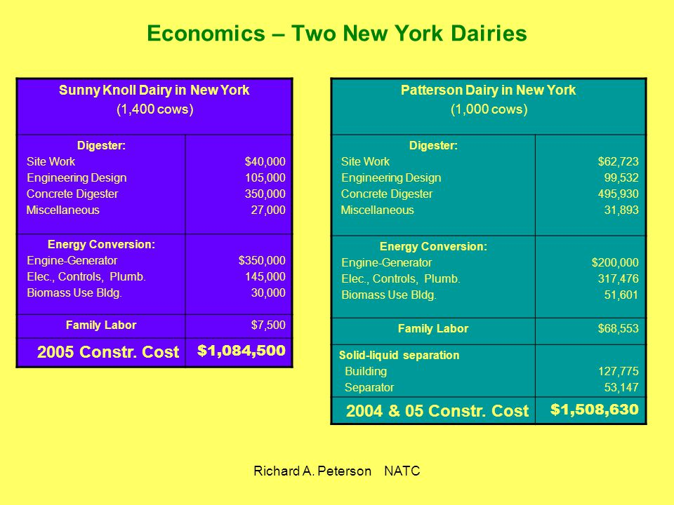 Richard A. Peterson NATC Economics – Two New York Dairies Sunny Knoll Dairy in New York (1,400 cows) Digester: Site Work Engineering Design Concrete D