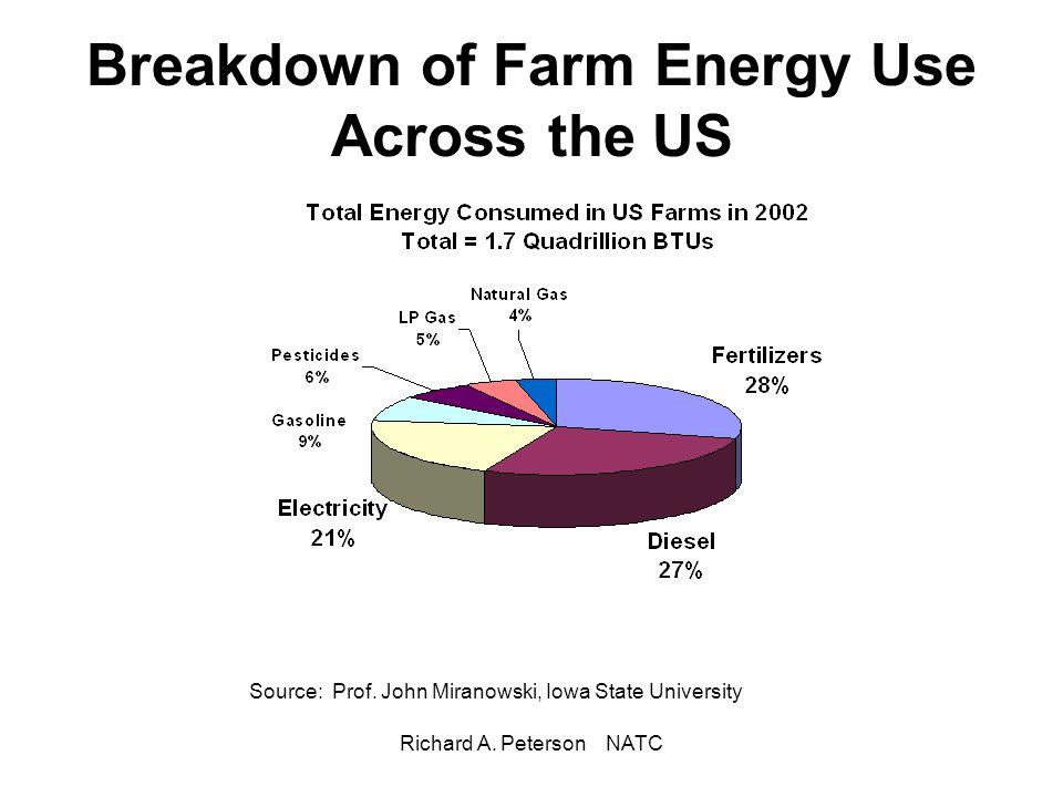 Richard A. Peterson NATC Breakdown of Farm Energy Use Across the US Source: Prof. John Miranowski, Iowa State University
