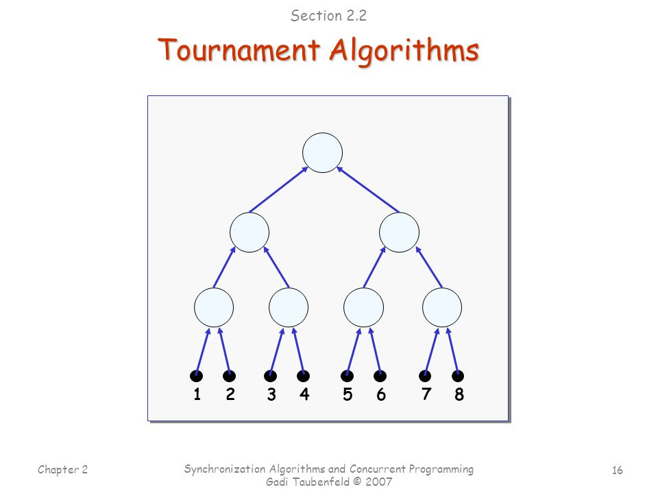 16 Chapter 2 Synchronization Algorithms and Concurrent Programming Gadi Taubenfeld © 2007 Tournament Algorithms 12345678 Section 2.2