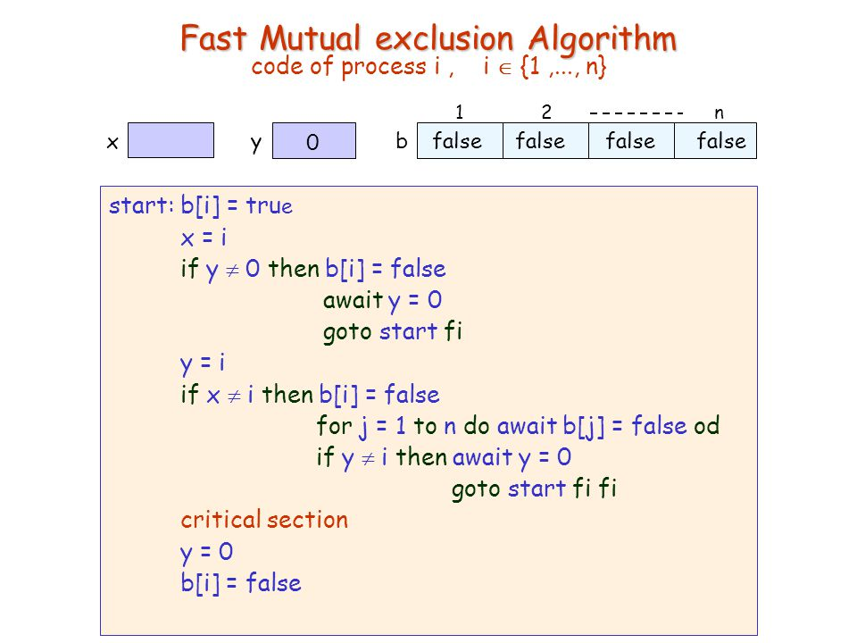 27 Chapter 2 Synchronization Algorithms and Concurrent Programming Gadi Taubenfeld © 2007 Fast Mutual exclusion Algorithm Fast Mutual exclusion Algorithm code of process i, i  {1,..., n} start: b[i] = tru e x = i if y  0 then b[i] = false await y = 0 goto start fi y = i if x  i then b[i] = false for j = 1 to n do await b[j] = false od if y  i then await y = 0 goto start fi fi critical section y = 0 b[i] = false 12n b false yx 0