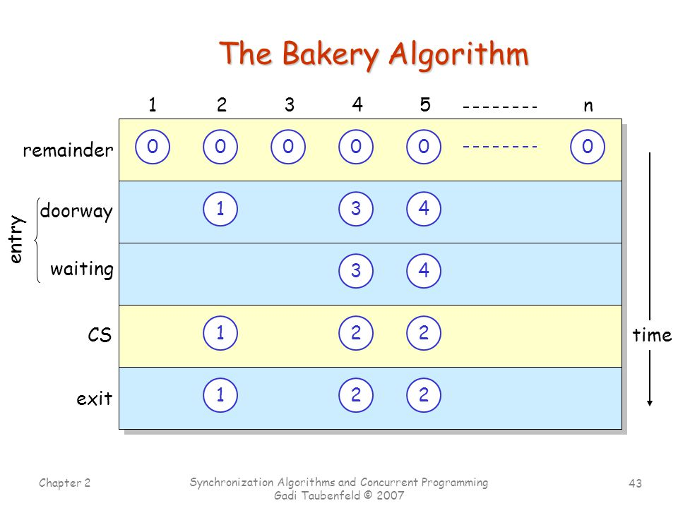 43 Chapter 2 Synchronization Algorithms and Concurrent Programming Gadi Taubenfeld © 2007 time The Bakery Algorithm 000000 doorway 12345n CS exit 1 1 22 22 1 1 0 2 2 0 3 3 2 2 0 4 4 waiting entry remainder