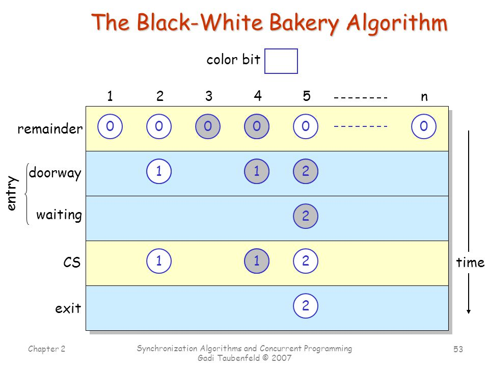 53 Chapter 2 Synchronization Algorithms and Concurrent Programming Gadi Taubenfeld © 2007 time The Black-White Bakery Algorithm 00000 doorway 12345n CS exit 0 1 00 22 1 1 0 2 2 0 1 2 2 0 2 waiting entry remainder 1202012 1 1 00 color bit