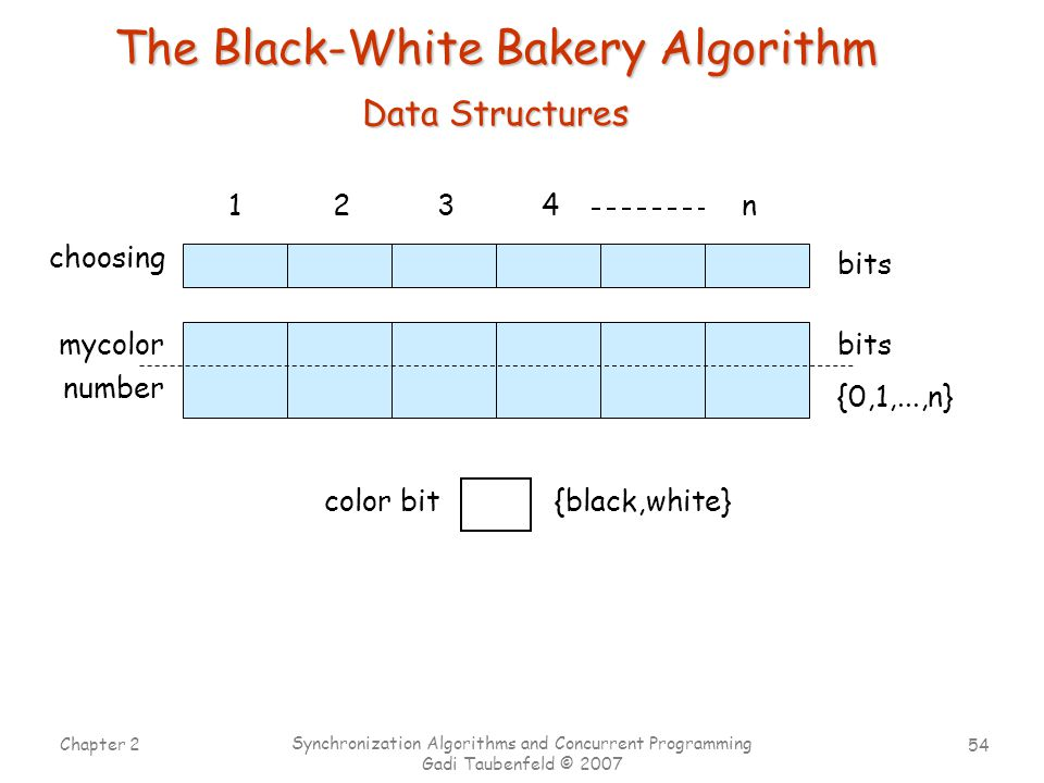 54 Chapter 2 Synchronization Algorithms and Concurrent Programming Gadi Taubenfeld © 2007 The Black-White Bakery Algorithm 1234n choosing Data Structures mycolor number color bit bits {0,1,...,n} {black,white}