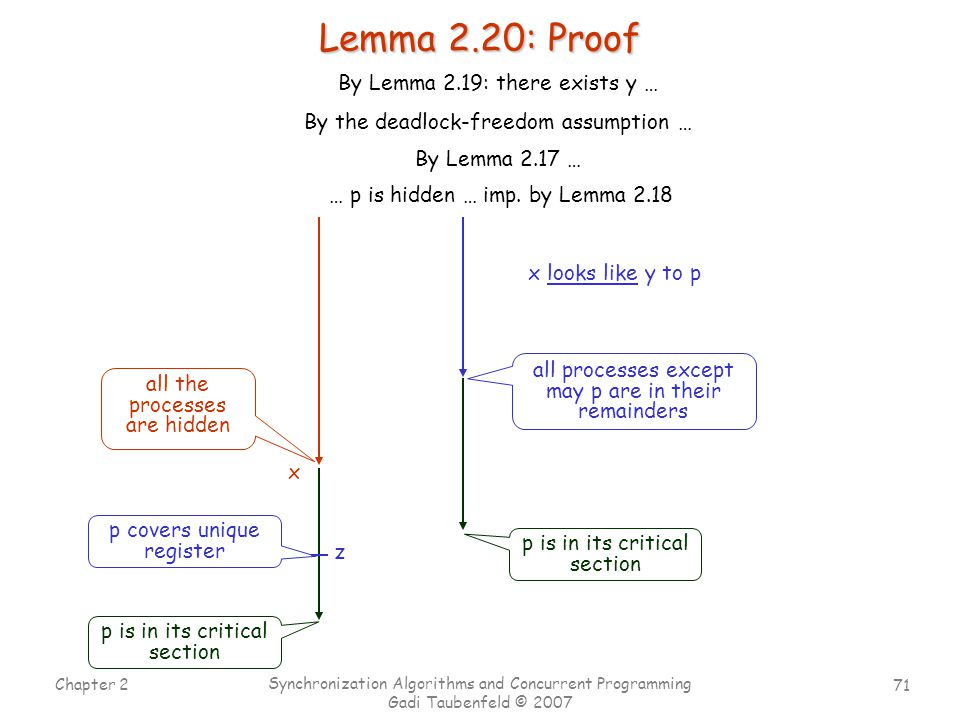 71 Chapter 2 Synchronization Algorithms and Concurrent Programming Gadi Taubenfeld © 2007 Lemma 2.20: Proof x all the processes are hidden all processes except may p are in their remainders x looks like y to p p is in its critical section By Lemma 2.17 … … p is hidden … imp.