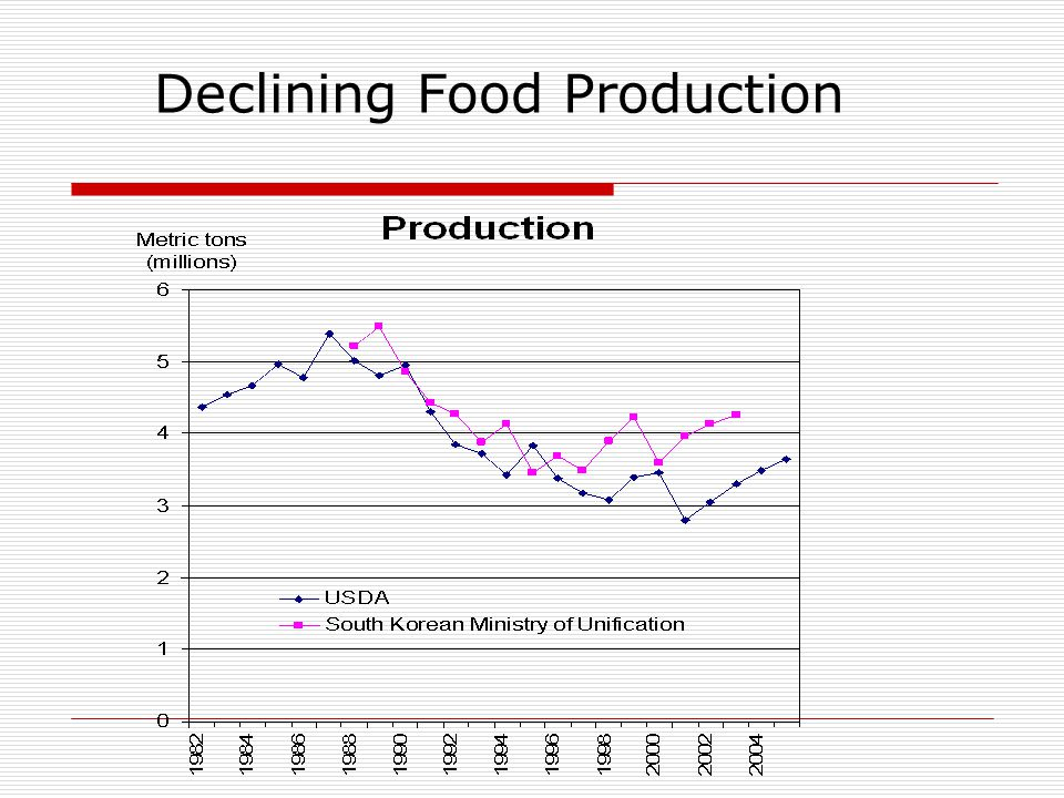 Declining Reliance on the PDS