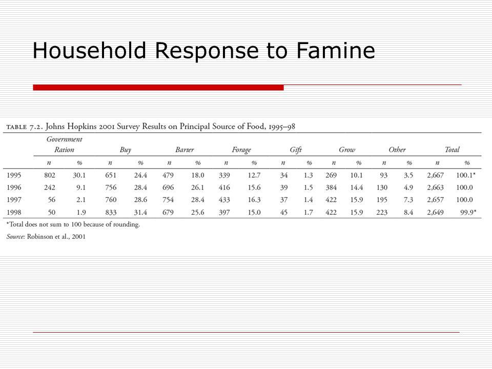 Household Response to Famine