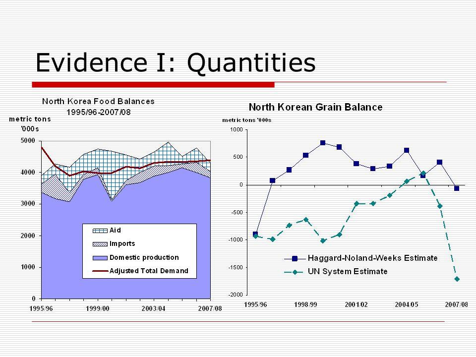 Evidence I: Quantities