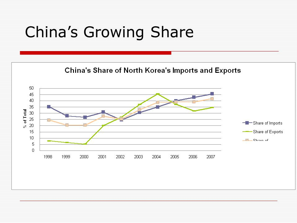 China's Growing Share