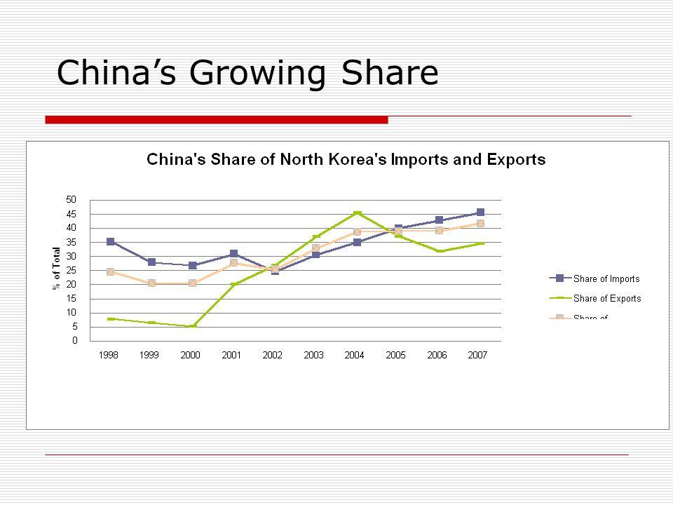 China-DPRK Trade
