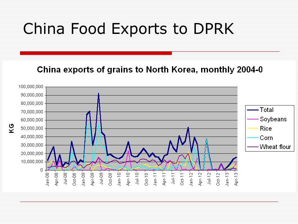 China Food Exports to DPRK