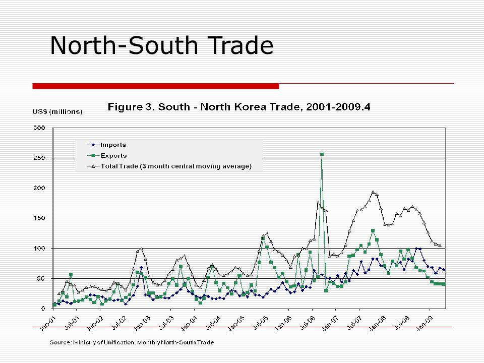 North-South Trade