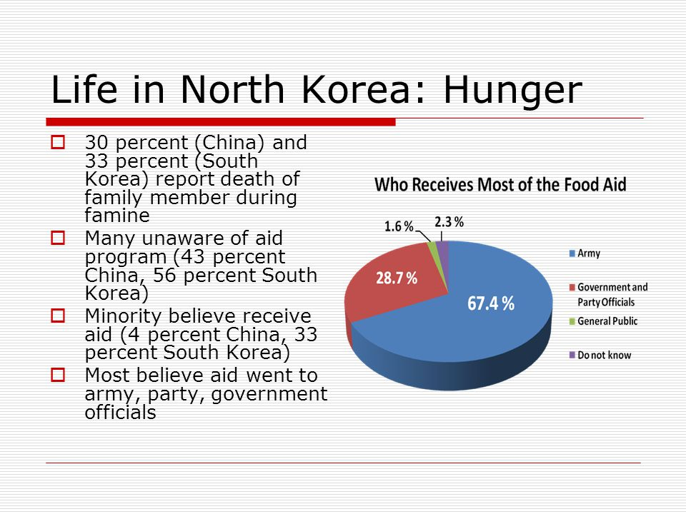 Life in North Korea: Hunger  30 percent (China) and 33 percent (South Korea) report death of family member during famine  Many unaware of aid program (43 percent China, 56 percent South Korea)  Minority believe receive aid (4 percent China, 33 percent South Korea)  Most believe aid went to army, party, government officials
