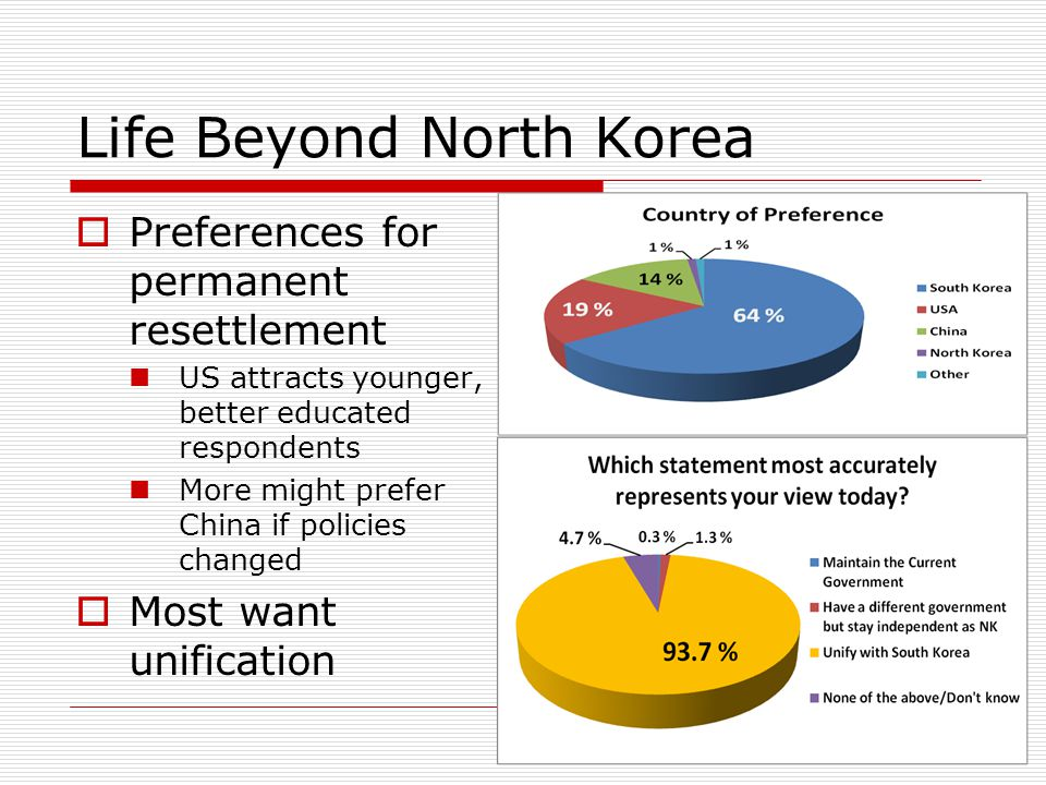 Life Beyond North Korea  Preferences for permanent resettlement US attracts younger, better educated respondents More might prefer China if policies changed  Most want unification