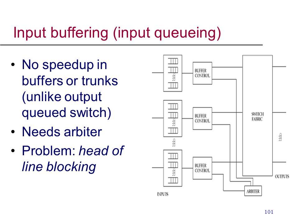 101 Input buffering (input queueing) No speedup in buffers or trunks (unlike output queued switch) Needs arbiter Problem: head of line blocking