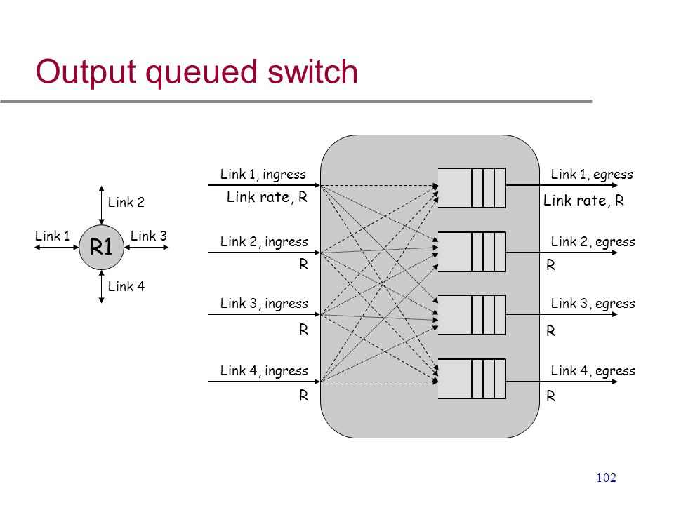 102 Output queued switch R1 Link 1 Link 2 Link 3 Link 4 Link 1, ingressLink 1, egress Link 2, ingressLink 2, egress Link 3, ingressLink 3, egress Link