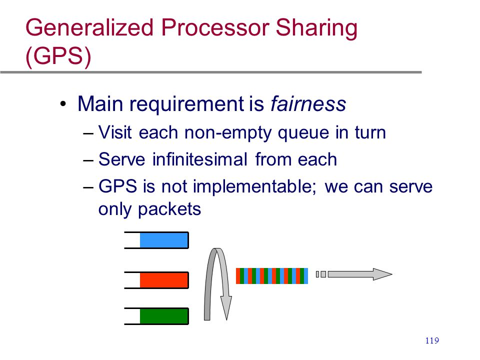119 Generalized Processor Sharing (GPS) Main requirement is fairness –Visit each non-empty queue in turn –Serve infinitesimal from each –GPS is not im