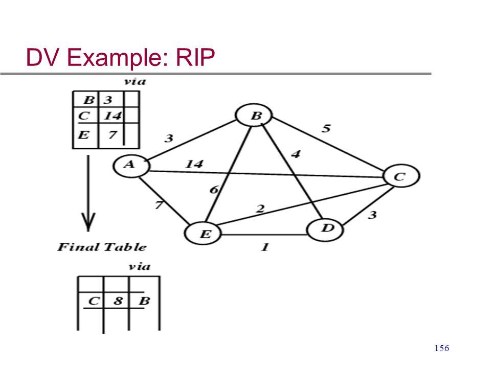156 DV Example: RIP