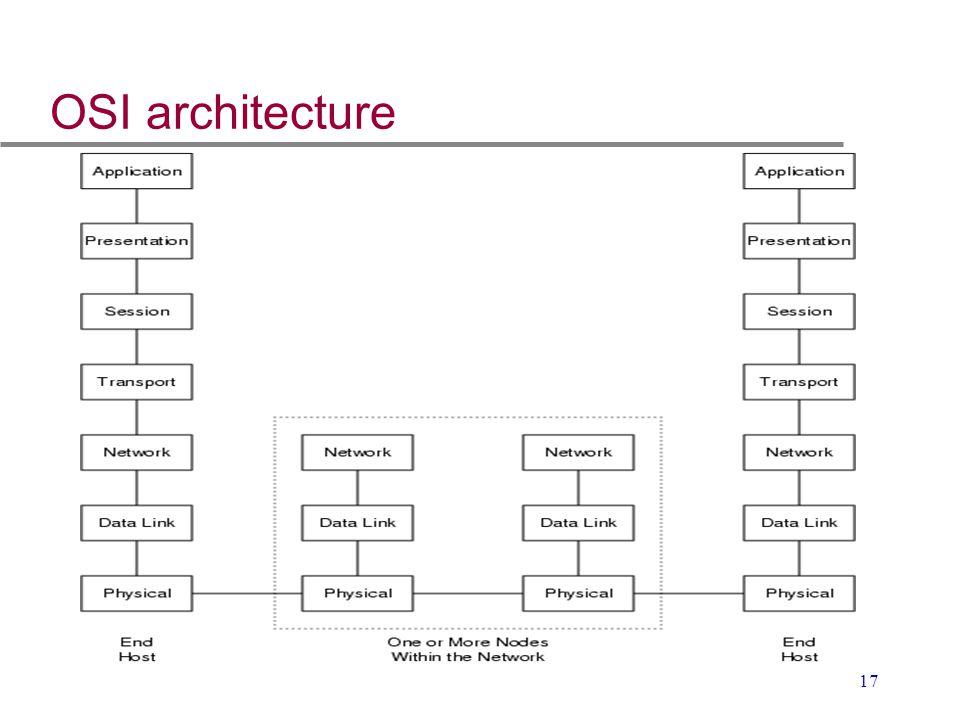 17 OSI architecture