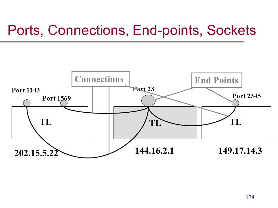 174 Ports, Connections, End-points, Sockets TL 144.16.2.1 202.15.5.22 149.17.14.3 End Points Connections Port 1143 Port 23 Port 1569 Port 2345 TL