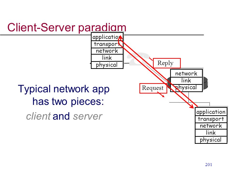 201 Client-Server paradigm Typical network app has two pieces: client and server application transport network link physical application transport net