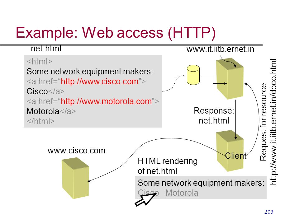 203 Example: Web access (HTTP) Some network equipment makers: Cisco Motorola net.html www.it.iitb.ernet.in Client Request for resource http://www.it.i