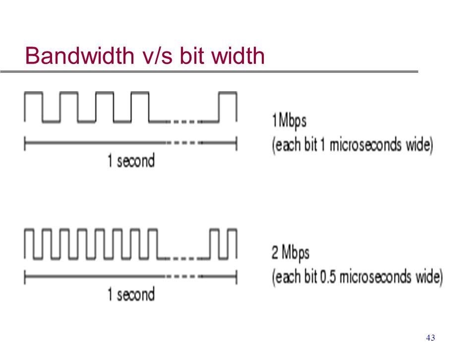 43 Bandwidth v/s bit width
