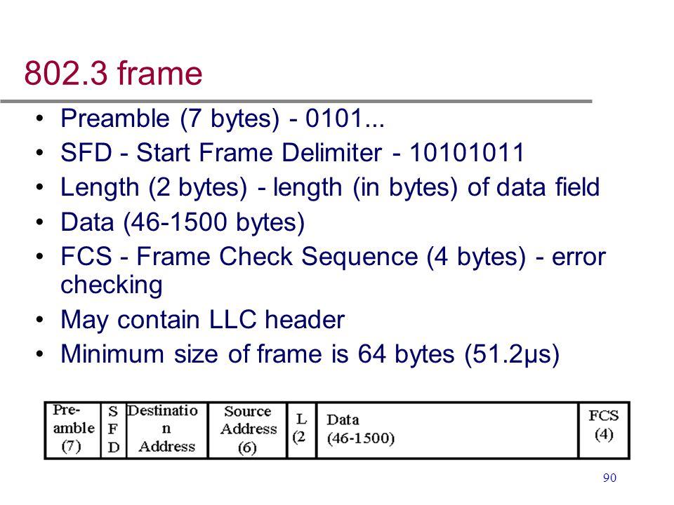 90 802.3 frame Preamble (7 bytes) - 0101... SFD - Start Frame Delimiter - 10101011 Length (2 bytes) - length (in bytes) of data field Data (46-1500 by