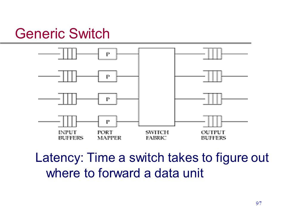 97 Generic Switch Latency: Time a switch takes to figure out where to forward a data unit