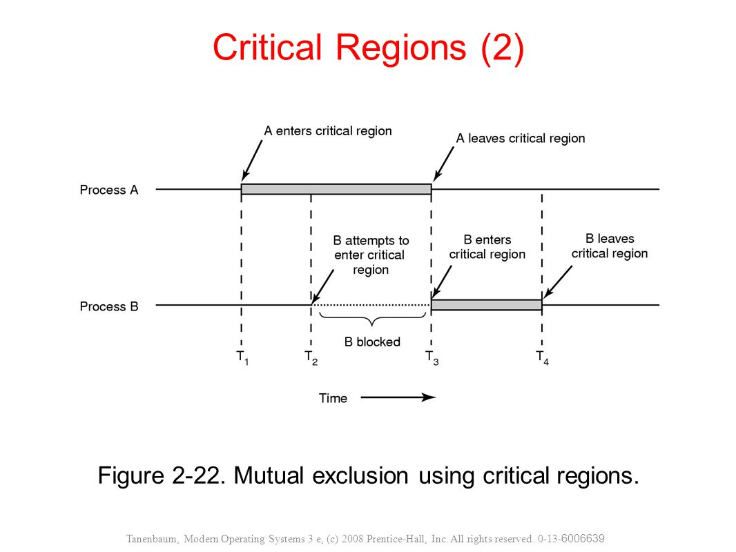 Figure 2-22. Mutual exclusion using critical regions. Critical Regions (2) Tanenbaum, Modern Operating Systems 3 e, (c) 2008 Prentice-Hall, Inc. All r