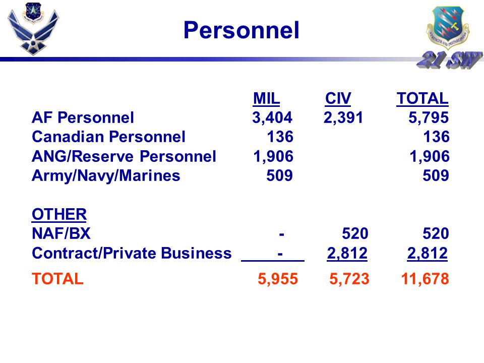 Personnel MIL CIV TOTAL AF Personnel 3,404 2,391 5,795 Canadian Personnel 136 136 ANG/Reserve Personnel 1,906 1,906 Army/Navy/Marines 509 509 OTHER NAF/BX - 520 520 Contract/Private Business - 2,812 2,812 TOTAL 5,955 5,723 11,678