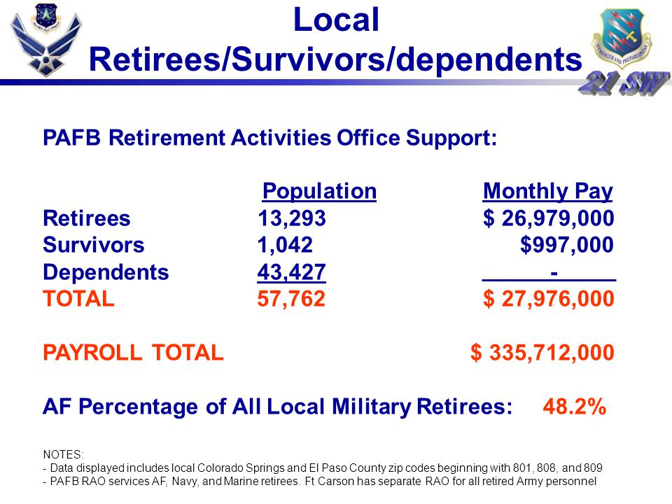PAFB Retirement Activities Office Support: Population Monthly Pay Retirees 13,293 $ 26,979,000 Survivors 1,042 $997,000 Dependents 43,427 - TOTAL 57,762 $ 27,976,000 PAYROLL TOTAL $ 335,712,000 AF Percentage of All Local Military Retirees: 48.2% NOTES: - Data displayed includes local Colorado Springs and El Paso County zip codes beginning with 801, 808, and 809 - PAFB RAO services AF, Navy, and Marine retirees.