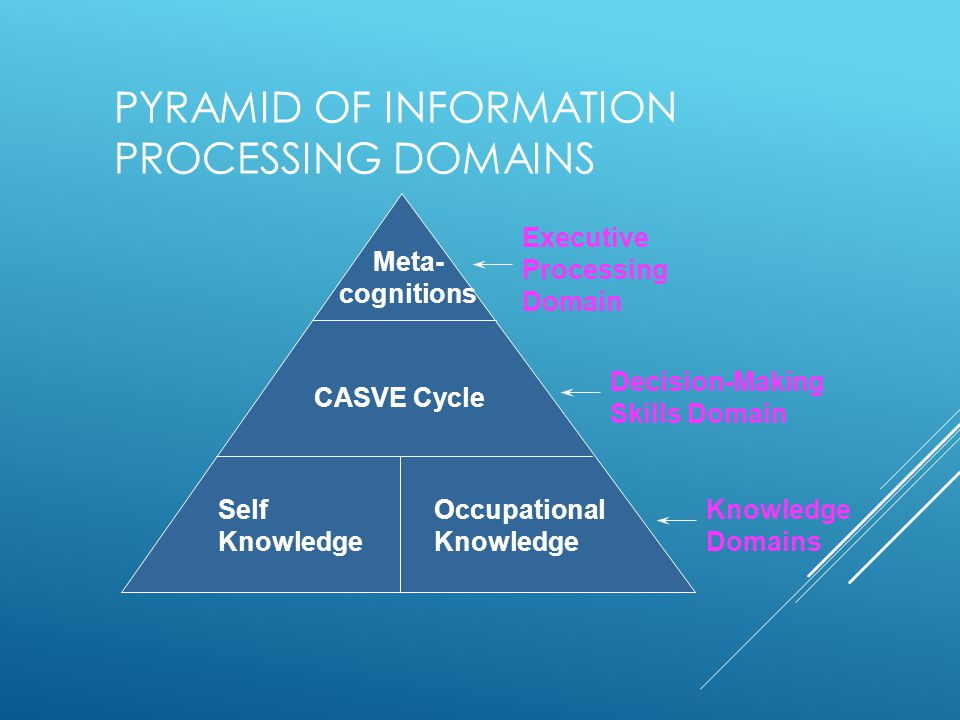 PYRAMID OF INFORMATION PROCESSING DOMAINS Executive Processing Domain Knowledge Domains Decision-Making Skills Domain Self Knowledge Occupational Knowledge CASVE Cycle Meta- cognitions
