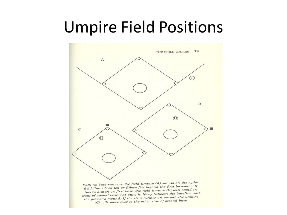 Umpire Field Positions