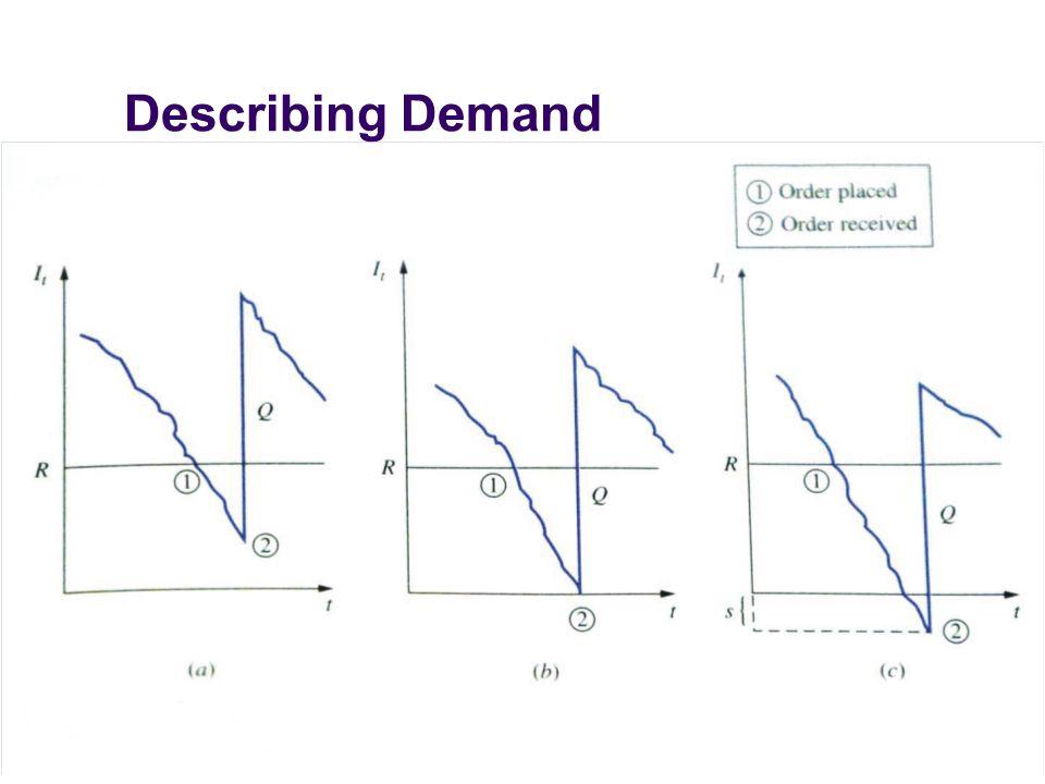 Describing Demand