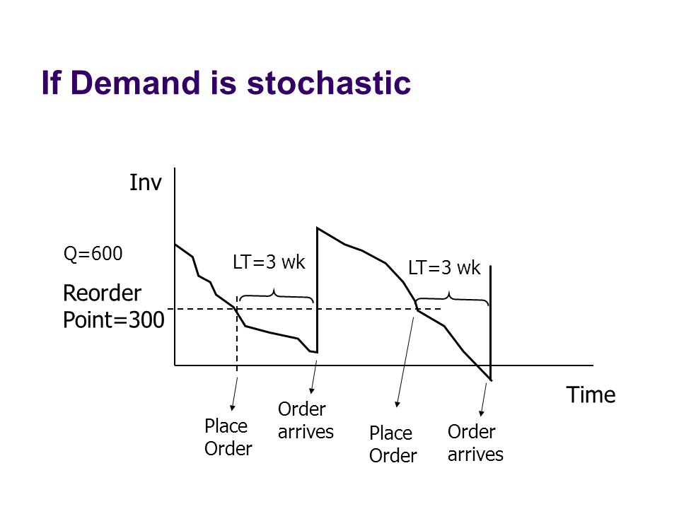 If Demand is stochastic Inv Time Q=600 Order arrives Place Order Reorder Point=300 LT=3 wk Place Order Order arrives LT=3 wk