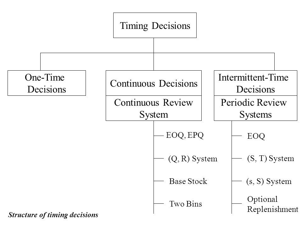 Timing Decisions Intermittent-Time Decisions Continuous Decisions One-Time Decisions Continuous Review System Periodic Review Systems EOQ, EPQ (Q, R) System Base Stock Two Bins (s, S) System Optional Replenishment (S, T) System EOQ Structure of timing decisions