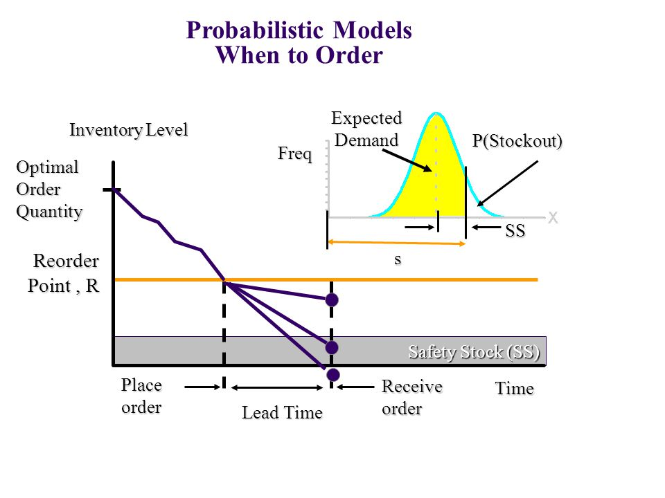 Reorder Point, R Safety Stock (SS) Time Inventory Level OptimalOrderQuantity SS s Expected Demand P(Stockout) Freq Lead Time Place order Receive order Probabilistic Models When to Order