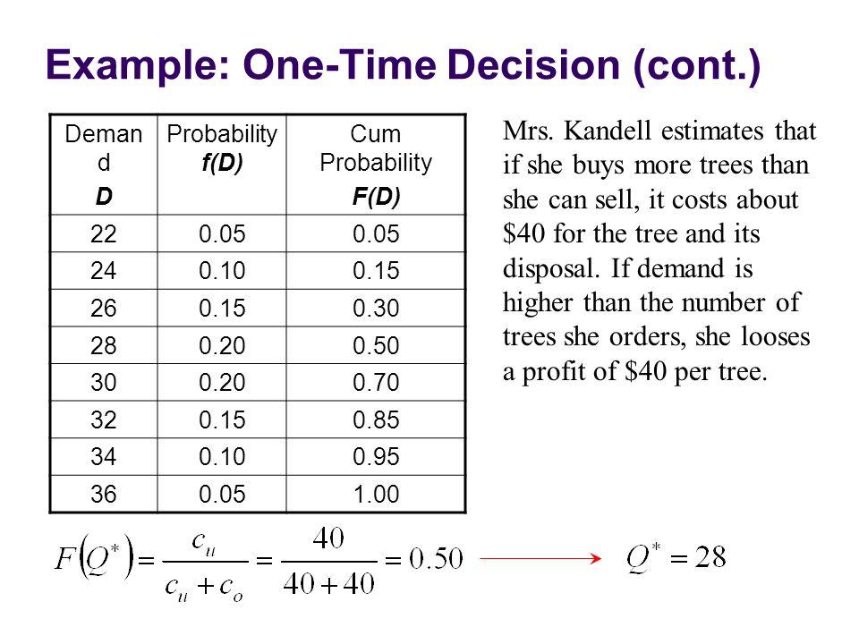 Example: One-Time Decision (cont.) Deman d D Probability f(D) Cum Probability F(D) 220.05 240.100.15 260.150.30 280.200.50 300.200.70 320.150.85 340.100.95 360.051.00 Mrs.