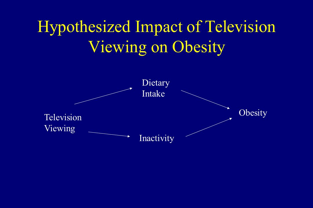 Hypothesized Impact of Television Viewing on Obesity Obesity Television Viewing Dietary Intake Inactivity