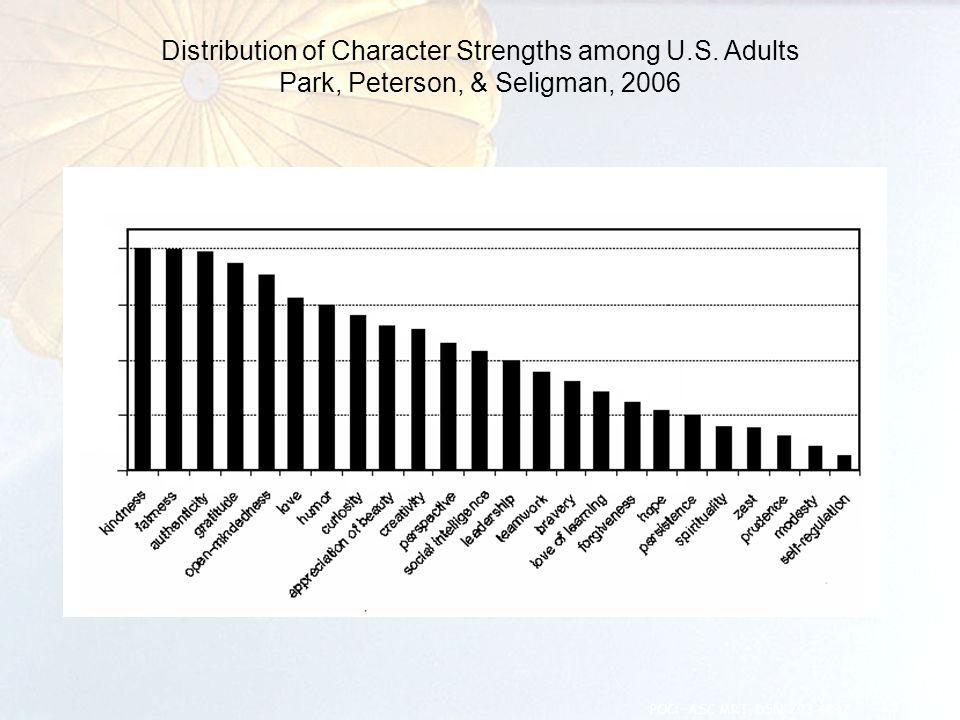 Distribution of Character Strengths among U.S. Adults Park, Peterson, & Seligman, 2006 13 POC: ASC MRT, DSN 793-4847