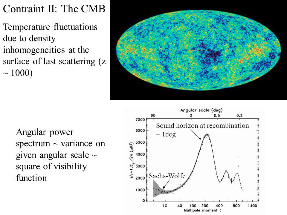 Contraint II: The CMB Temperature fluctuations due to density inhomogeneities at the surface of last scattering (z ~ 1000) Angular power spectrum ~ variance on given angular scale ~ square of visibility function Sound horizon at recombination ~ 1deg Sachs-Wolfe