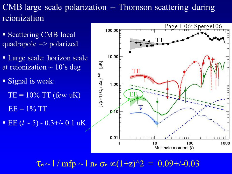 TT TE EE CMB large scale polarization -- Thomson scattering during reionization   Scattering CMB local quadrapole => polarized   Large scale: horizon scale at reionization ~ 10's deg  Signal is weak: TE = 10% TT (few uK) EE = 1% TT  EE (l ~ 5)~ 0.3+/- 0.1 uK Page + 06; Spergel 06  e ~ l / mfp ~ l n e  e  (1+z)^2 = 0.09+/-0.03